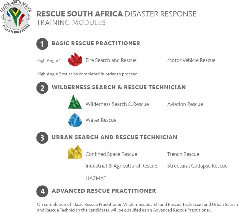 Rescue SA - Training Modules - Final